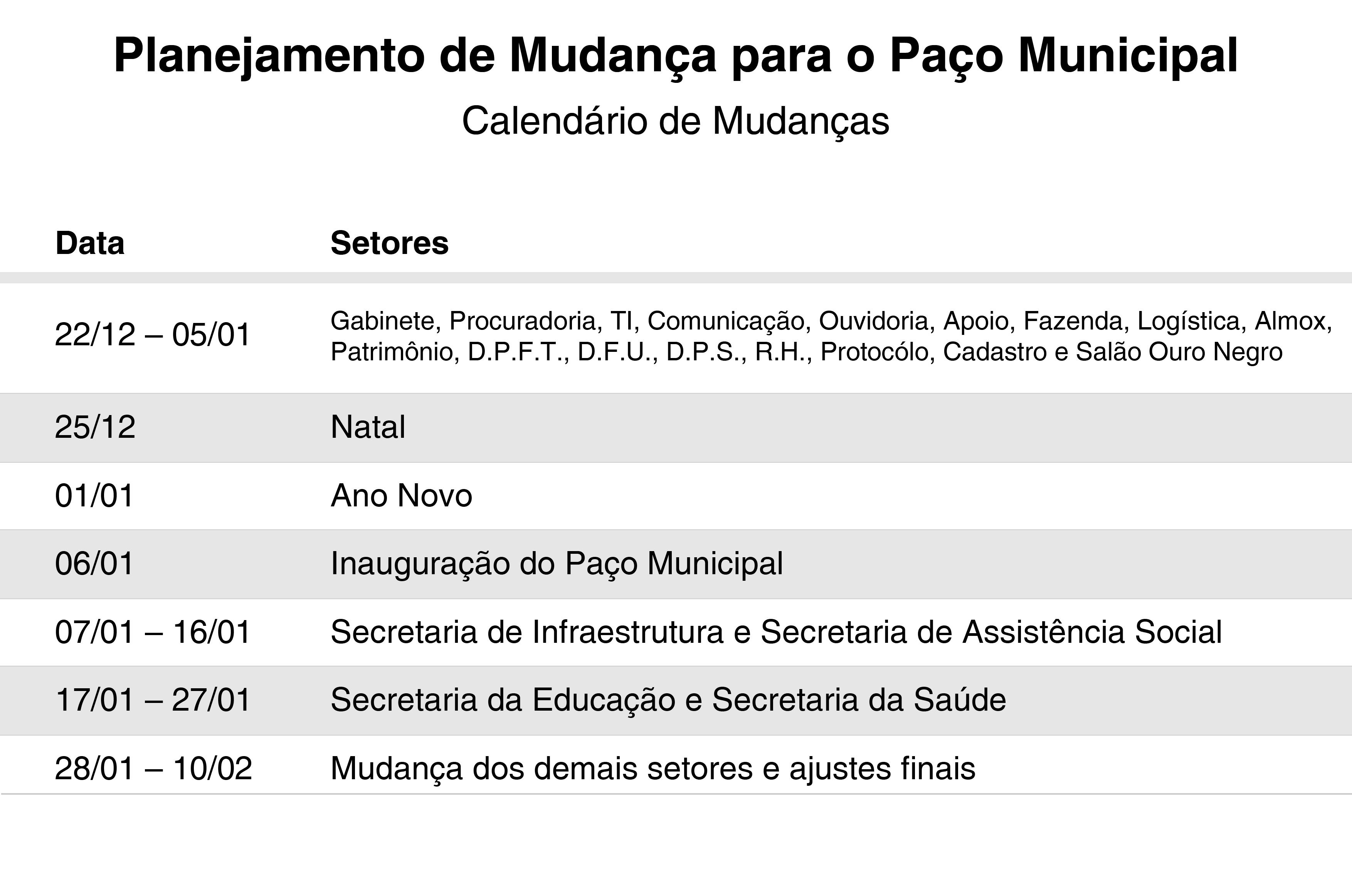 Serviços da Prefeitura de Criciúma serão suspensos a partir de sexta-feira